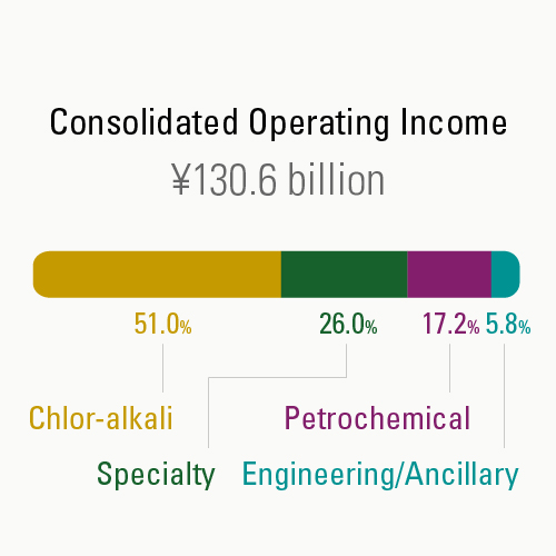 Operating-Income