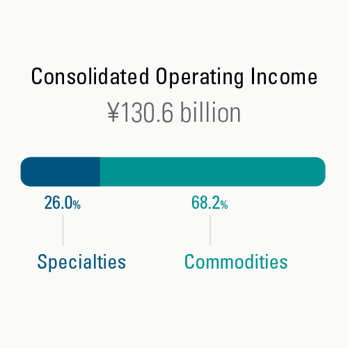 Commodities and Specialties Operations