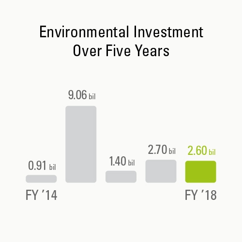 Environmental Investment Over Five Years
