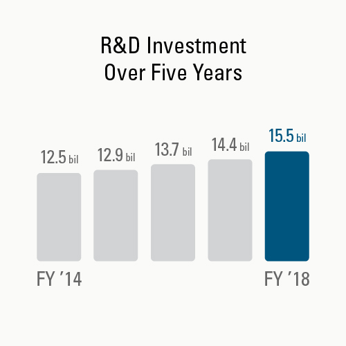 R&D Investment Over Five Years